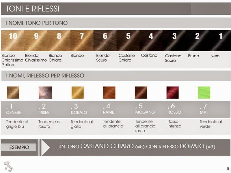 Ben noto Color Academy: come scegliere il colore per i capelli? JU82