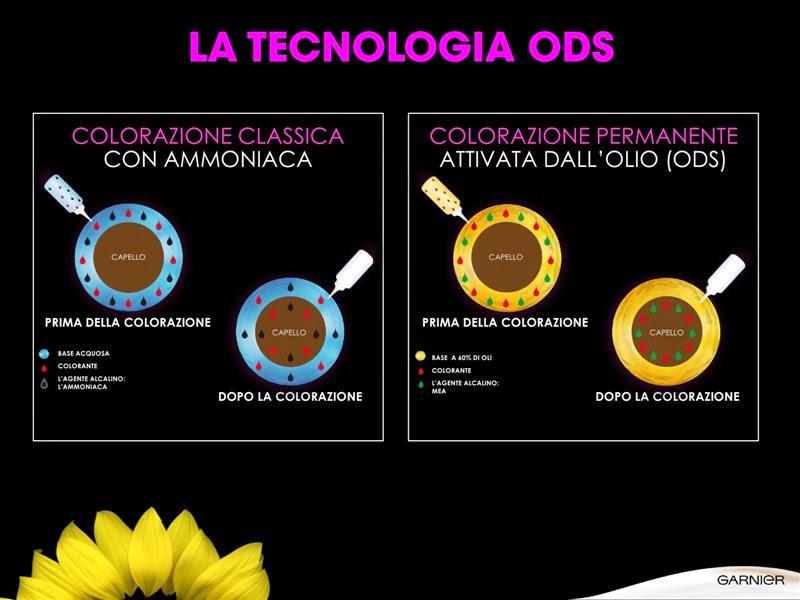 Come funziona la colorazione ODS